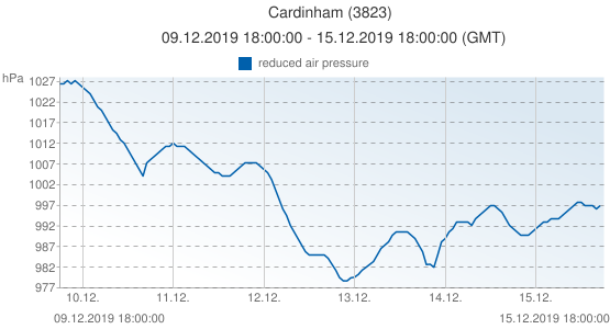 Cardinham, United Kingdom (3823): reduced air pressure: 09.12.2019 18:00:00 - 15.12.2019 18:00:00 (GMT)