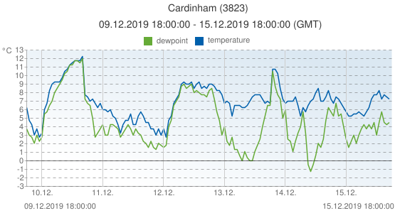 Cardinham, United Kingdom (3823): temperature & dewpoint: 09.12.2019 18:00:00 - 15.12.2019 18:00:00 (GMT)