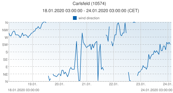 Carlsfeld, Germany (10574): wind direction: 18.01.2020 03:00:00 - 24.01.2020 03:00:00 (CET)