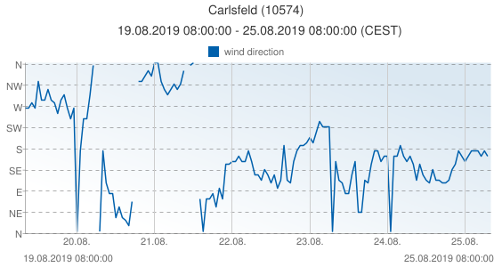 Carlsfeld, Germany (10574): wind direction: 19.08.2019 08:00:00 - 25.08.2019 08:00:00 (CEST)