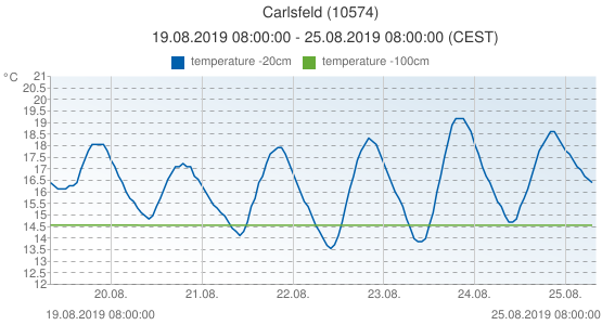 Carlsfeld, Germany (10574): temperature -20cm & temperature -100cm: 19.08.2019 08:00:00 - 25.08.2019 08:00:00 (CEST)