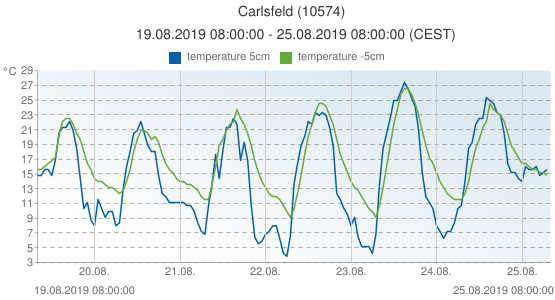 Carlsfeld, Germany (10574): temperature 5cm & temperature -5cm: 19.08.2019 08:00:00 - 25.08.2019 08:00:00 (CEST)