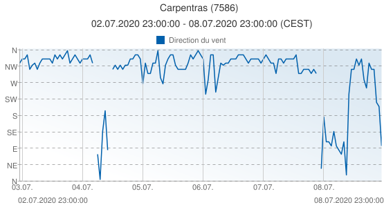 Carpentras, France (7586): Direction du vent: 02.07.2020 23:00:00 - 08.07.2020 23:00:00 (CEST)