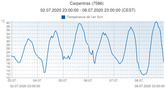 Carpentras, France (7586): Température de l'air 5cm: 02.07.2020 23:00:00 - 08.07.2020 23:00:00 (CEST)