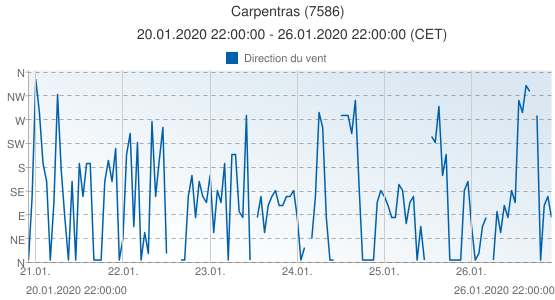 Carpentras, France (7586): Direction du vent: 20.01.2020 22:00:00 - 26.01.2020 22:00:00 (CET)