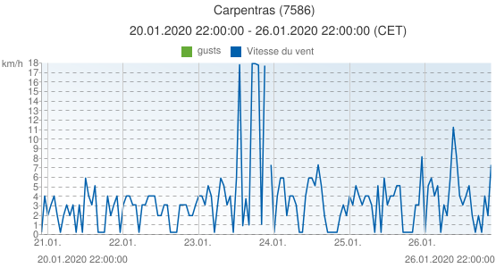 Carpentras, France (7586): Vitesse du vent & gusts: 20.01.2020 22:00:00 - 26.01.2020 22:00:00 (CET)