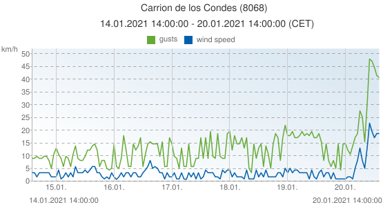 Carrion de los Condes, Spain (8068): wind speed & gusts: 14.01.2021 14:00:00 - 20.01.2021 14:00:00 (CET)