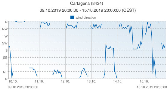 Cartagena, Spain (8434): wind direction: 09.10.2019 20:00:00 - 15.10.2019 20:00:00 (CEST)