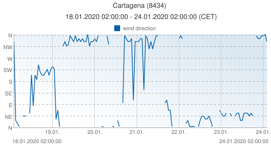Cartagena, Spain (8434): wind direction: 18.01.2020 02:00:00 - 24.01.2020 02:00:00 (CET)