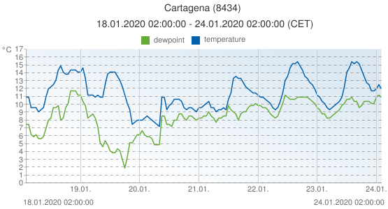 Cartagena, Spain (8434): temperature & dewpoint: 18.01.2020 02:00:00 - 24.01.2020 02:00:00 (CET)
