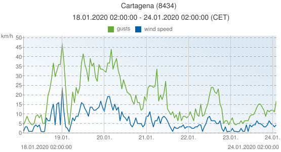 Cartagena, Spain (8434): wind speed & gusts: 18.01.2020 02:00:00 - 24.01.2020 02:00:00 (CET)