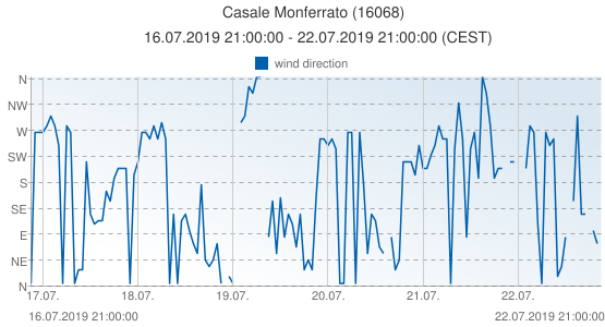 Casale Monferrato, Italy (16068): wind direction: 16.07.2019 21:00:00 - 22.07.2019 21:00:00 (CEST)