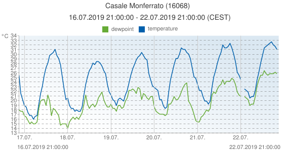 Casale Monferrato, Italy (16068): temperature & dewpoint: 16.07.2019 21:00:00 - 22.07.2019 21:00:00 (CEST)