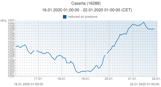 Caserta, Italia (16288): reduced air pressure: 16.01.2020 01:00:00 - 22.01.2020 01:00:00 (CET)