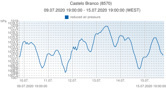 Castelo Branco, Portugal (8570): reduced air pressure: 09.07.2020 19:00:00 - 15.07.2020 19:00:00 (WEST)