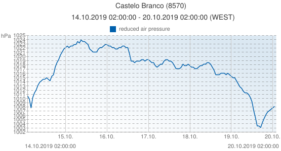 Castelo Branco, Portugal (8570): reduced air pressure: 14.10.2019 02:00:00 - 20.10.2019 02:00:00 (WEST)