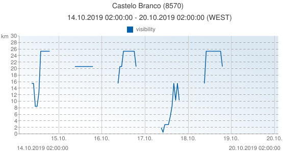 Castelo Branco, Portugal (8570): visibility: 14.10.2019 02:00:00 - 20.10.2019 02:00:00 (WEST)