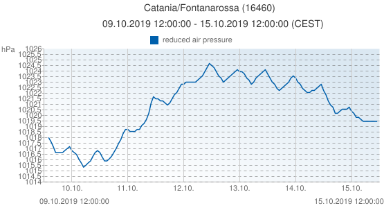 Catania/Fontanarossa, Italia (16460): reduced air pressure: 09.10.2019 12:00:00 - 15.10.2019 12:00:00 (CEST)