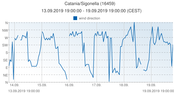 Catania/Sigonella, Italy (16459): wind direction: 13.09.2019 19:00:00 - 19.09.2019 19:00:00 (CEST)