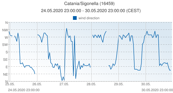 Catania/Sigonella, Italy (16459): wind direction: 24.05.2020 23:00:00 - 30.05.2020 23:00:00 (CEST)
