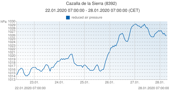 Cazalla de la Sierra, Spain (8392): reduced air pressure: 22.01.2020 07:00:00 - 28.01.2020 07:00:00 (CET)