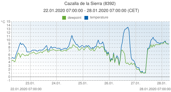 Cazalla de la Sierra, Spain (8392): temperature & dewpoint: 22.01.2020 07:00:00 - 28.01.2020 07:00:00 (CET)