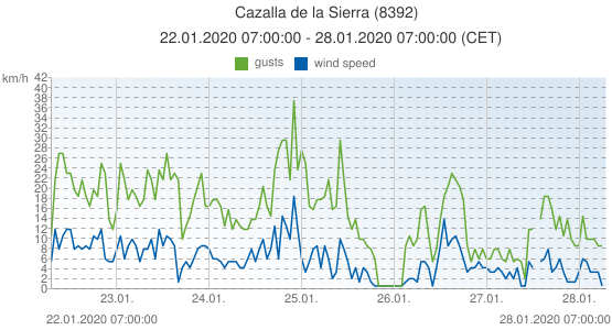 Cazalla de la Sierra, Spain (8392): wind speed & gusts: 22.01.2020 07:00:00 - 28.01.2020 07:00:00 (CET)