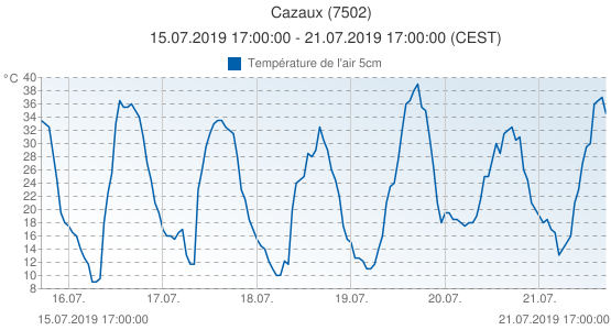 Cazaux, France (7502): Température de l'air 5cm: 15.07.2019 17:00:00 - 21.07.2019 17:00:00 (CEST)