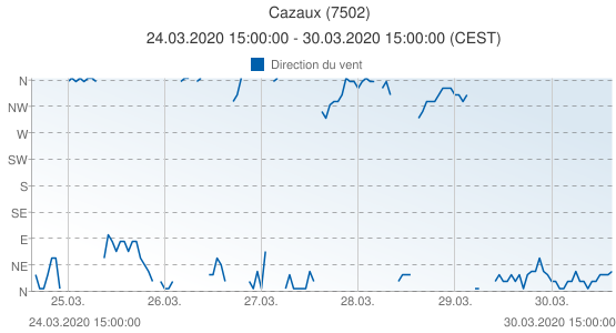 Cazaux, France (7502): Direction du vent: 24.03.2020 15:00:00 - 30.03.2020 15:00:00 (CEST)