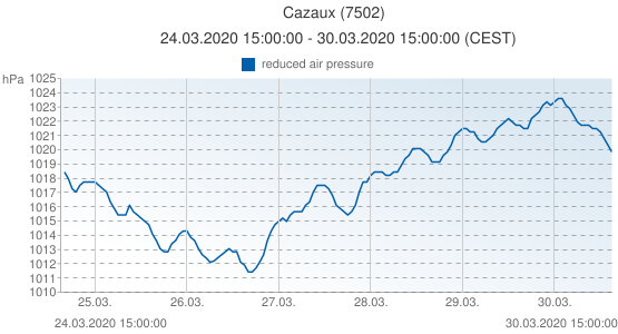 Cazaux, France (7502): reduced air pressure: 24.03.2020 15:00:00 - 30.03.2020 15:00:00 (CEST)