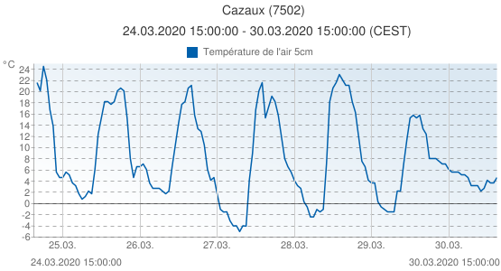 Cazaux, France (7502): Température de l'air 5cm: 24.03.2020 15:00:00 - 30.03.2020 15:00:00 (CEST)