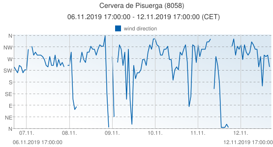 Cervera de Pisuerga, Spain (8058): wind direction: 06.11.2019 17:00:00 - 12.11.2019 17:00:00 (CET)