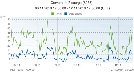 Cervera de Pisuerga, Spain (8058): wind speed & gusts: 06.11.2019 17:00:00 - 12.11.2019 17:00:00 (CET)