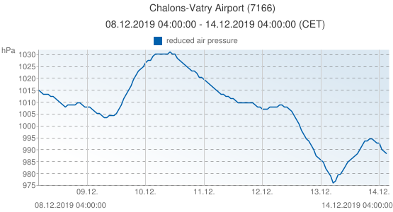 Chalons-Vatry Airport, France (7166): reduced air pressure: 08.12.2019 04:00:00 - 14.12.2019 04:00:00 (CET)