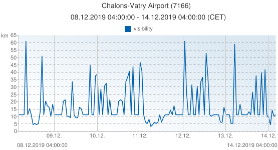 Chalons-Vatry Airport, France (7166): visibility: 08.12.2019 04:00:00 - 14.12.2019 04:00:00 (CET)