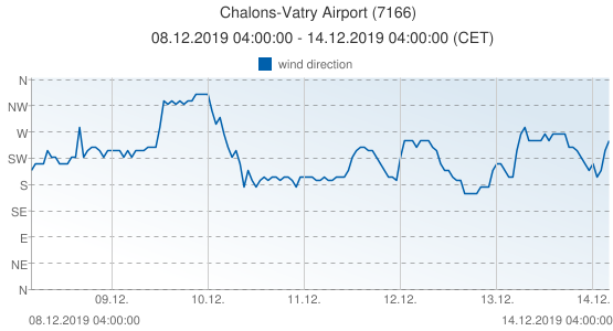 Chalons-Vatry Airport, France (7166): wind direction: 08.12.2019 04:00:00 - 14.12.2019 04:00:00 (CET)