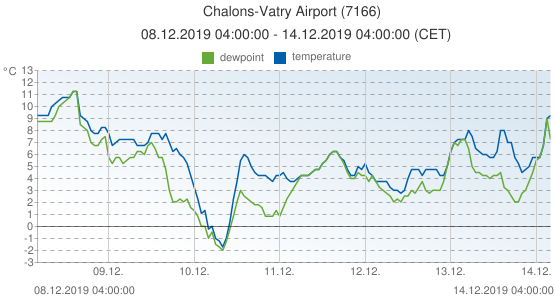 Chalons-Vatry Airport, France (7166): temperature & dewpoint: 08.12.2019 04:00:00 - 14.12.2019 04:00:00 (CET)