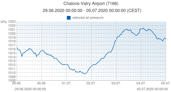 Chalons-Vatry Airport, France (7166): reduced air pressure: 29.06.2020 00:00:00 - 05.07.2020 00:00:00 (CEST)