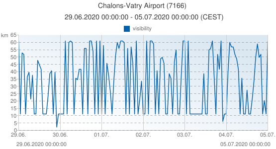 Chalons-Vatry Airport, France (7166): visibility: 29.06.2020 00:00:00 - 05.07.2020 00:00:00 (CEST)
