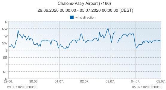 Chalons-Vatry Airport, France (7166): wind direction: 29.06.2020 00:00:00 - 05.07.2020 00:00:00 (CEST)