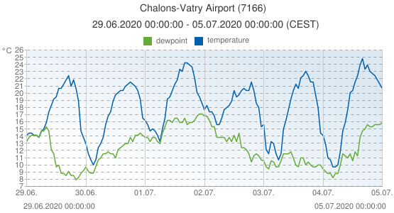 Chalons-Vatry Airport, France (7166): temperature & dewpoint: 29.06.2020 00:00:00 - 05.07.2020 00:00:00 (CEST)