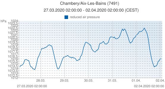 Chambery/Aix-Les-Bains, France (7491): reduced air pressure: 27.03.2020 02:00:00 - 02.04.2020 02:00:00 (CEST)