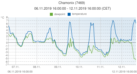 Chamonix, France (7469): temperature & dewpoint: 06.11.2019 16:00:00 - 12.11.2019 16:00:00 (CET)