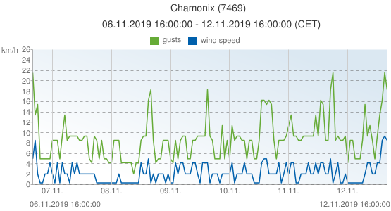 Chamonix, France (7469): wind speed & gusts: 06.11.2019 16:00:00 - 12.11.2019 16:00:00 (CET)
