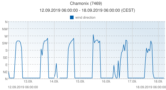 Chamonix, France (7469): wind direction: 12.09.2019 06:00:00 - 18.09.2019 06:00:00 (CEST)