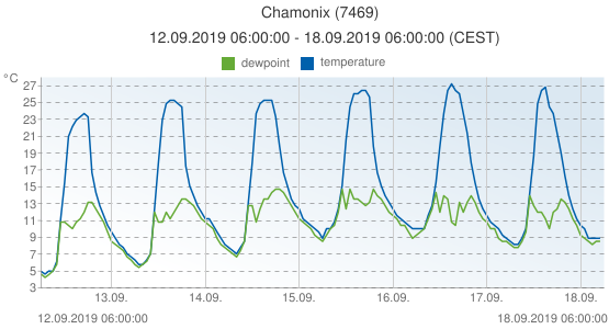 Chamonix, France (7469): temperature & dewpoint: 12.09.2019 06:00:00 - 18.09.2019 06:00:00 (CEST)