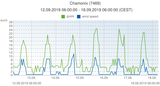 Chamonix, France (7469): wind speed & gusts: 12.09.2019 06:00:00 - 18.09.2019 06:00:00 (CEST)