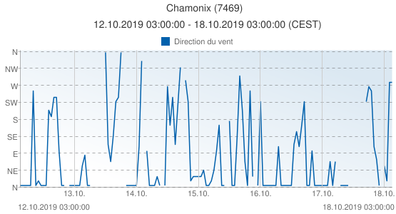 Chamonix, France (7469): Direction du vent: 12.10.2019 03:00:00 - 18.10.2019 03:00:00 (CEST)