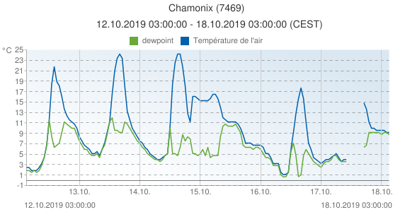 Chamonix, France (7469): Température de l'air & dewpoint: 12.10.2019 03:00:00 - 18.10.2019 03:00:00 (CEST)