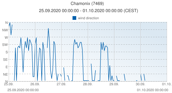 Chamonix, France (7469): wind direction: 25.09.2020 00:00:00 - 01.10.2020 00:00:00 (CEST)